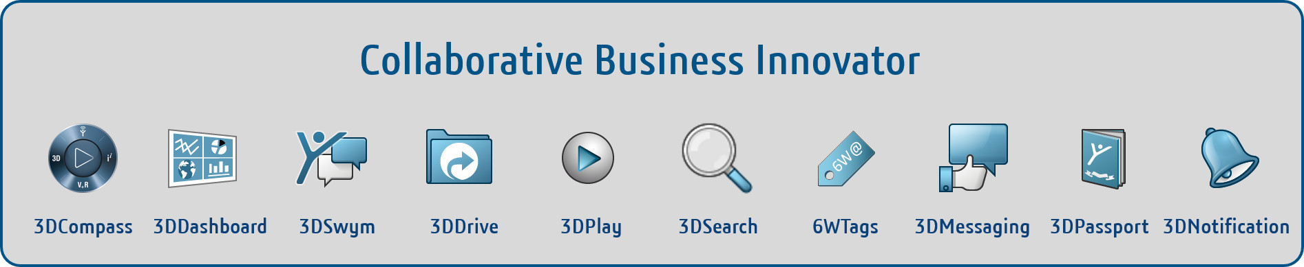 Plataforma 3DEXPERIENCE | Collaborative Business Innovator